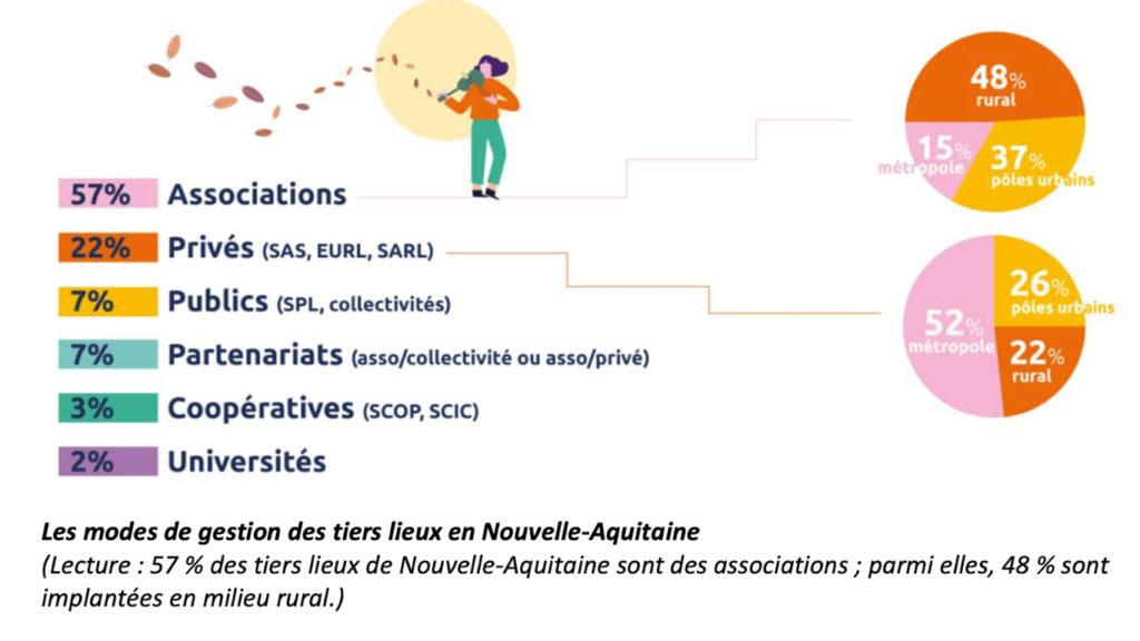 Mode de gestion des tiers lieux de Nouvelle-Aquitaine, une MJC est associative