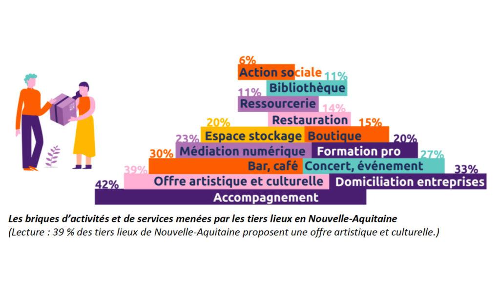 Briques d'activités et services menées par les tiers lieux en Nouvelle-Aquitaine